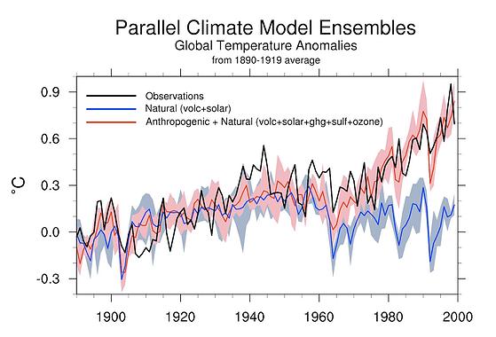 هذا الرسم البياني هو عبارة عن محاكاة لإنحراف درجة حرارة المناخ الناتجة بسبب الظواهر الطبيعية مثل التغيرات في الكثافة الشمسية (البقع) والإنبعاثات البركانية (مرسومة باللون الأزرق - والخط الأزرق هو متوسط لعدد من نماذج المحاكاة)، ويتضح من الرسم البياني أن الآثار الطبيعية لاتفسر الإرتفاع المطّرد في درجات الحرارة على مدى الأربعين سنة الماضية (مرسومة باللون الأسود)، ولكن عندما يتم إضافة الأسباب الناتجة من الإنبعاثات الكيميائية الناتجة من النشاطات الإنسانية (مرسومة باللون الأحمر) نجد أنها تفسر تغيرات درجة الحرارة الملحوظة خلال القرن العشرين (المصدر)