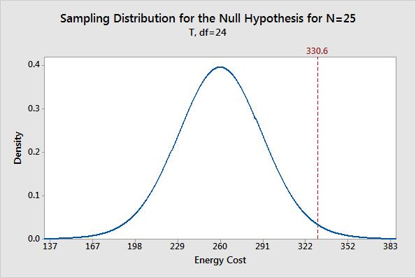 sampling_dist_null