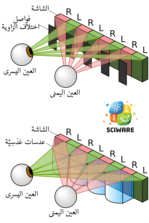 2000px-Parallax_barrier_vs_lenticular_screen